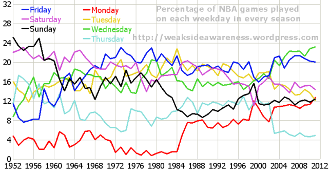 Percentage of NBA Games Played on each weekday