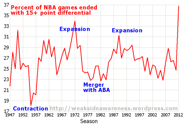 % of NBA Games ended with 15+ point blowout