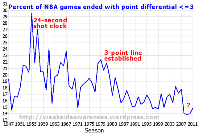 Close Games in NBA History
